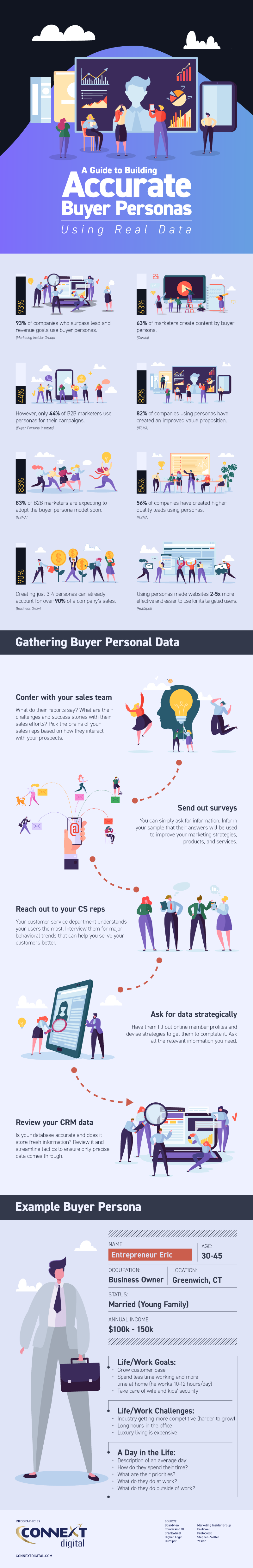 A Guide to Building Accurate Buyer Personas Using Real Data-Infographic