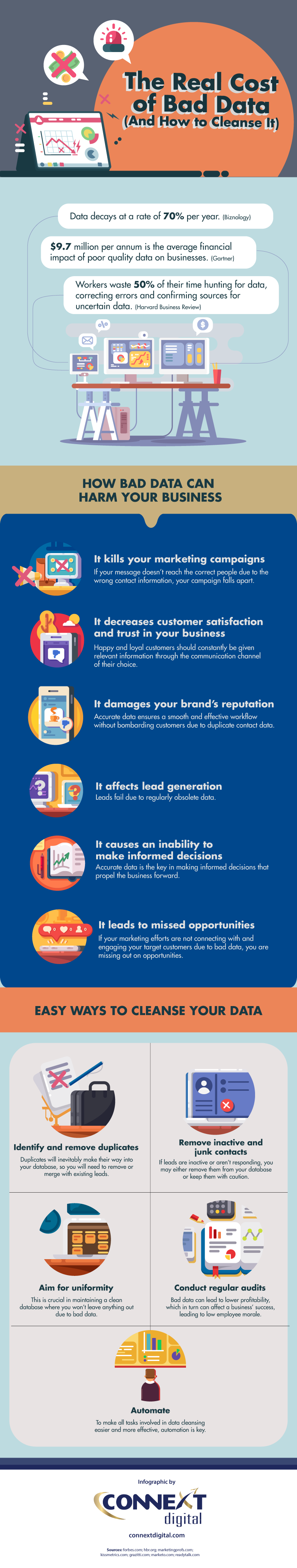 The Real Cost of Bad Data And How to Cleanse It Infographic